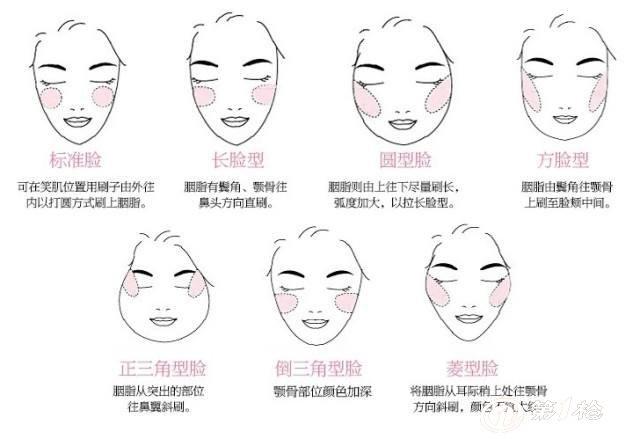 不同脸型怎么涂抹腮红