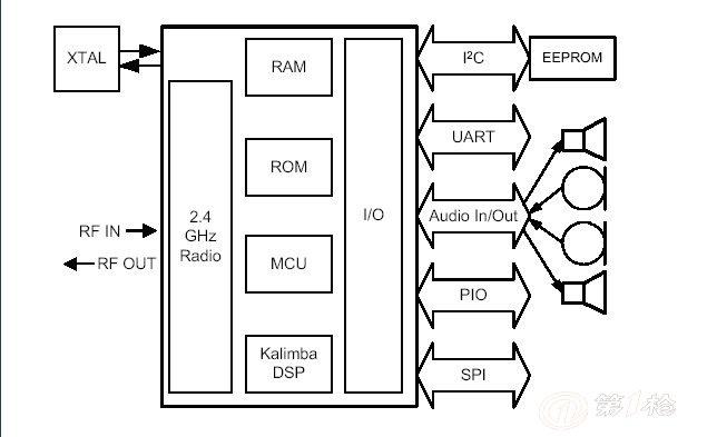 csr高品质立体声音频蓝牙模块/音箱/响/耳机接收免