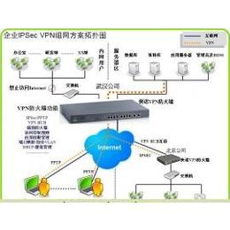 企业VPN设备|企业VPN路由器企业级VPN防火墙推荐