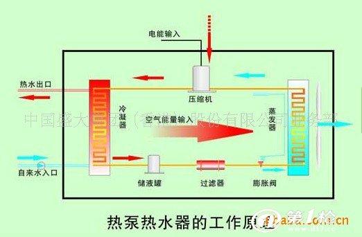 1:空气能热泵热水器是根据逆卡诺循环原理,利用少量电能,以制冷剂为媒介,通过压缩机压缩制热,变成高温高压气体,经热交换器与水交换热量后,再经膨胀阀释放压力,通过不断循环,不断吸收空气中的低品位热量(-7-43),并将该部分热量转化为高品位热量,从而达到制取高温热水(40-70)。 2:因热量大部分来自于空气中的热能,实践证明;1度电通过热泵系统从外界吸收的热量最高可达4.