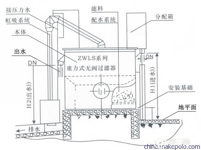重力式无阀滤池,其工作原理为通过给水管送入过滤器,经过滤后清水