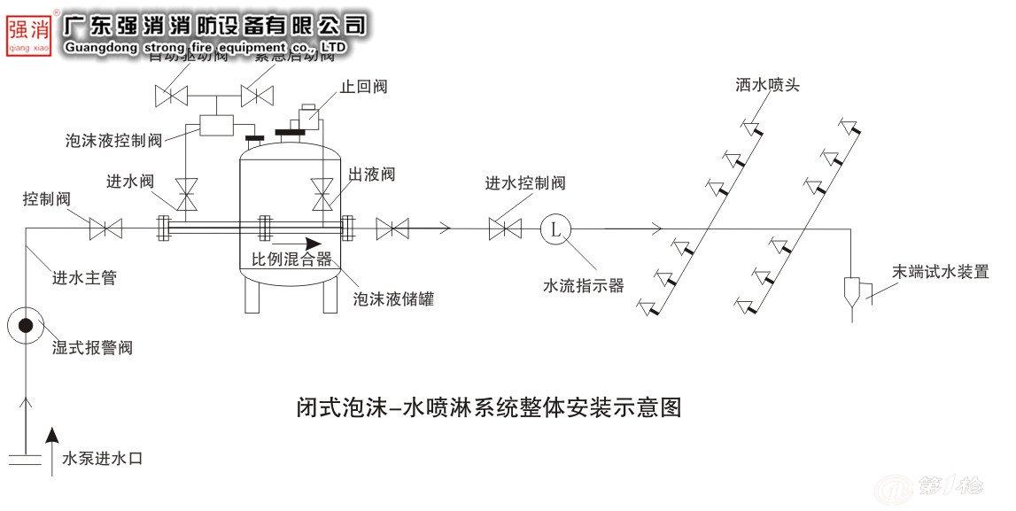 储罐压力式比例混合装置或平衡式泡沫比例混合装置,信号闸阀,水流指示图片