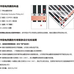 全方位解读韩国电热膜采暖方式
