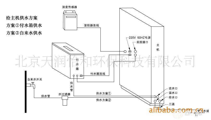 湿膜柜式加湿器电路与水路连接图