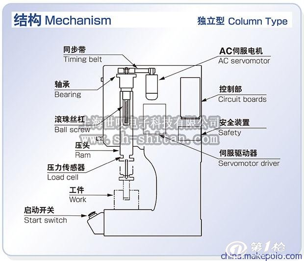 电子伺服压力机结构原理图: 伺服压力机由以下主要部分组成,AC伺服电机,同步带,轴承,控制器,安全装置,滚珠丝杆,压头,伺服驱动器,压力传感器,气动开关。  伺服压力机基本动作图 伺服压力机基本动作步骤如,作业原点位置,驱动开始位置,驱动结束位置,工件接触压力,最大作用压力很重要。  伺服压力机代表性应用事例