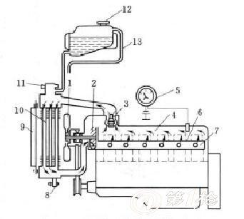 汽车冷却系统的组成和功用