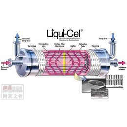 美国liqui-cel脱气膜 Liqui-Cel 2.5x8