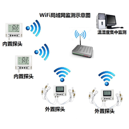 WiFi温湿度在线监控系统