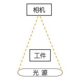 力泰科技视觉检测qy8千亿国际用方案有汽车零件表面缺陷视觉尺寸测量