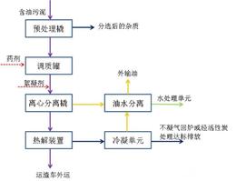 油罐底泥处理工程-濮阳威德环保化工公司-油罐底泥处理