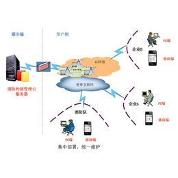 【金特莱】,智慧消防云平台,哈尔滨安装智慧消防云平台