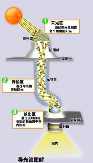 导光管采光系统在城市地下环境的应用