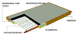 酚醛板用于太阳能平板集热器背板保温