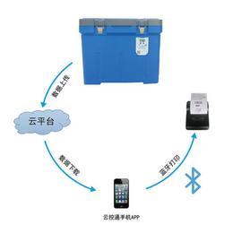 GSP验证温度记录仪保温箱