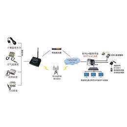 河南智能大棚监测系统方案网络上传可对接农业物联网平台