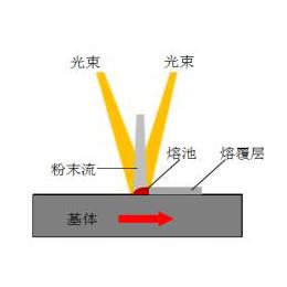 中心送粉****高速激光熔覆技术再上新台阶