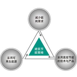 烟台节能监管平台-三水节能监测-高校节能监管平台