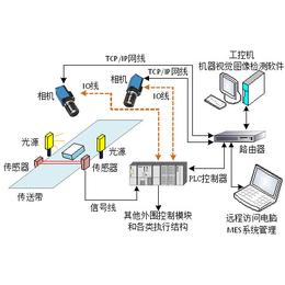 图像处理软件-武汉万安智能公司(图)