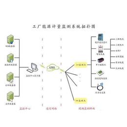 数字能源监测系统-济宁数字能源监测系统-三水智能化(多图)