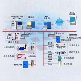 楼宇自控系统报价-菏泽楼宇自控系统-三水智能化