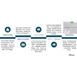 信用卡智能代还软件开发上海缩略图