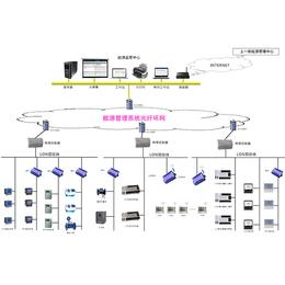 能源监测软件-三水智能化(图)-能源注册软件研发