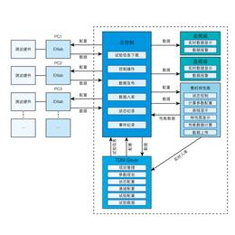 北京试验信息化系统- 北京瑞风协同-北京试验信息化系统方法