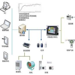 三水智能化-环境监测系统-无线环境监测系统