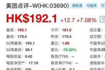 美团点评市值破1.1万亿港元,美团点评首次站上190港元,