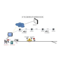 矿用无极绳视频监控系统